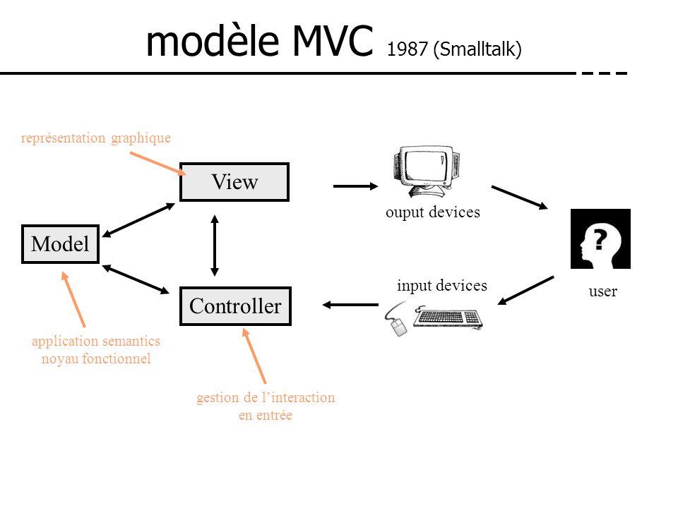 modèle MVC 1987 (Smalltalk) Model View Controller ouput devices input devices user application semantics noyau fonctionnel gestion de linteraction en