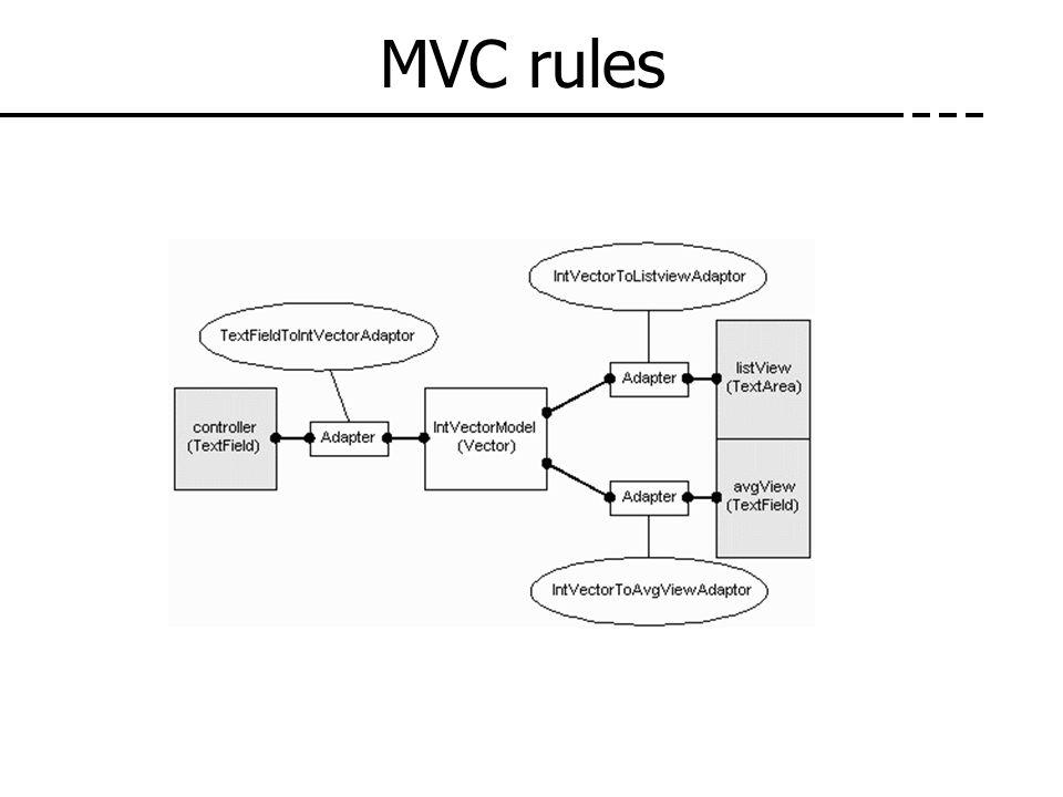 MVC rules