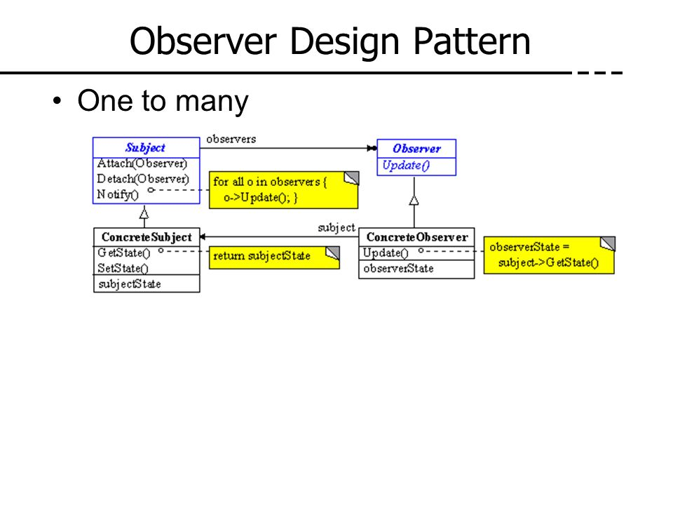 Observer Design Pattern One to many