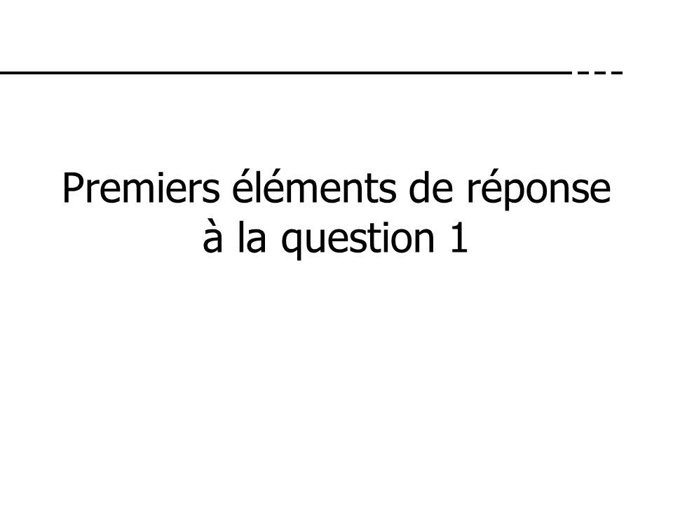 Premiers éléments de réponse à la question 1