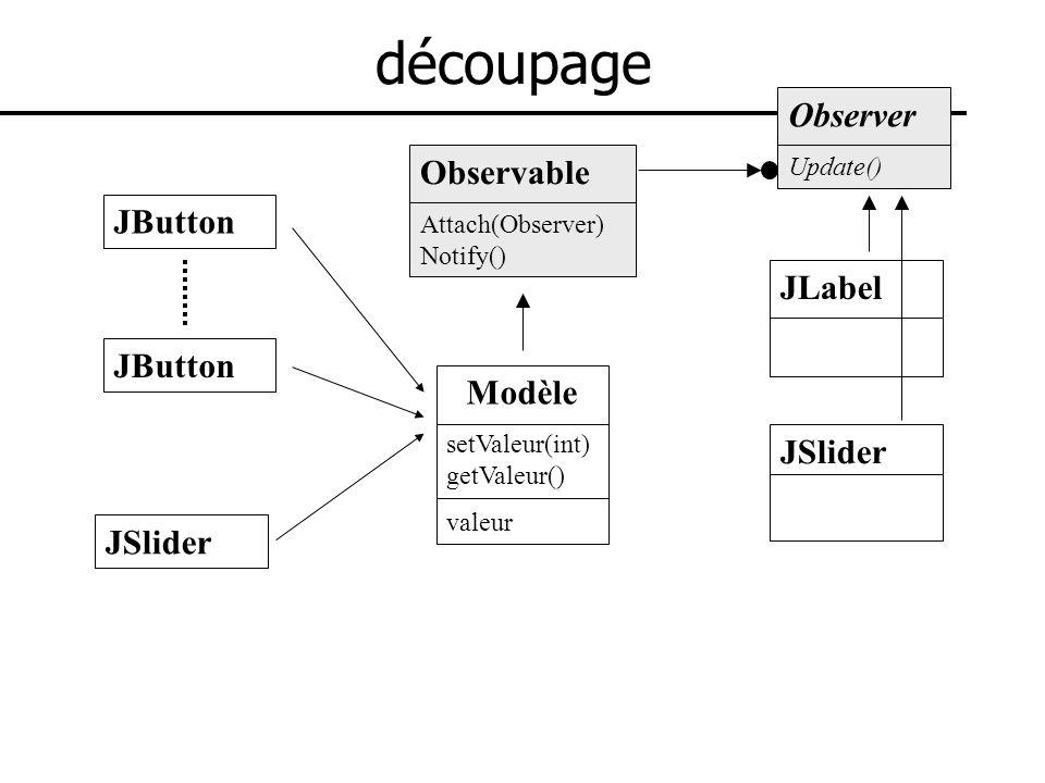 découpage JButton JSlider Modèle setValeur(int) getValeur() valeur JSlider JLabelObserver Update() Observable Attach(Observer) Notify()