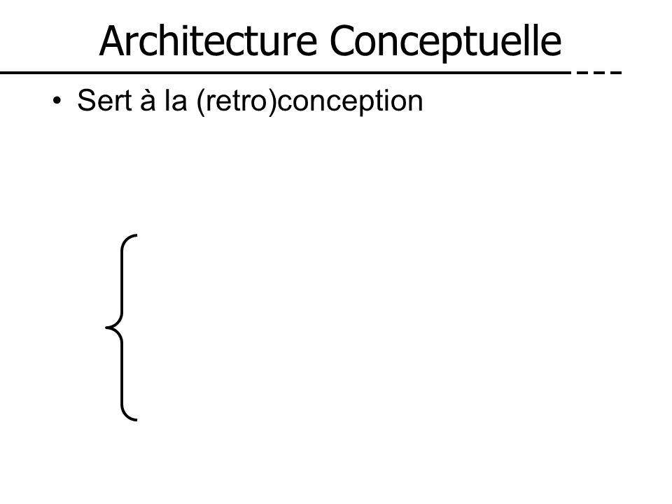 Architecture Conceptuelle Sert à la (retro)conception