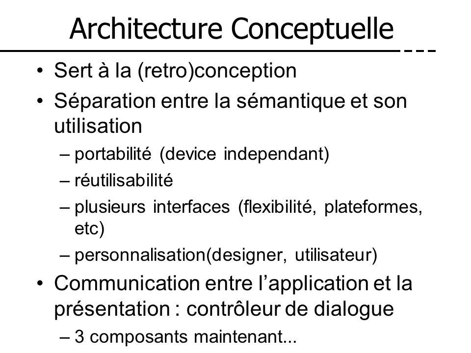 Architecture Conceptuelle Sert à la (retro)conception Séparation entre la sémantique et son utilisation –portabilité (device independant) –réutilisabi