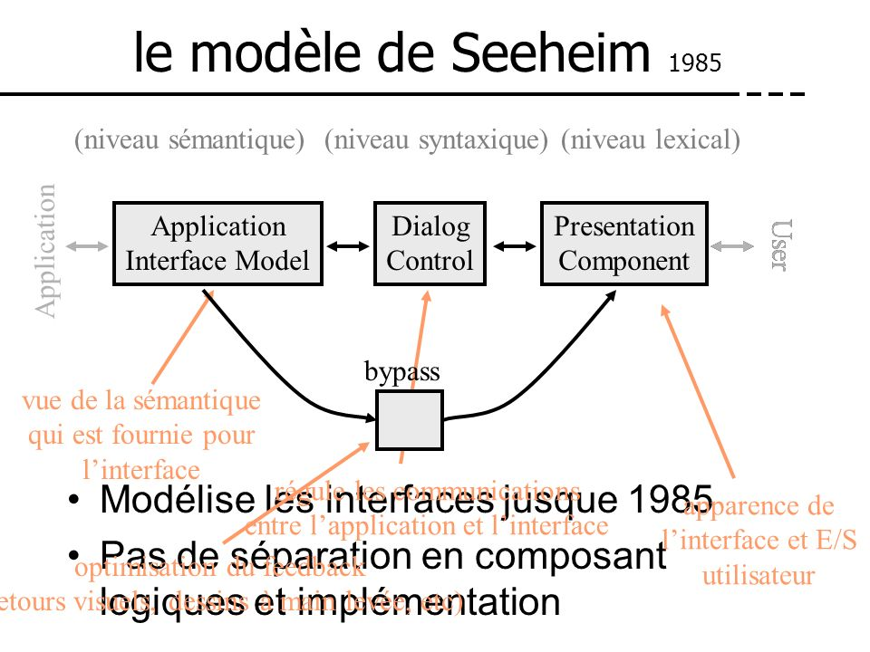 transfert de structure de données explicites modèle Arch - Slinky 1992 Plus de couches Plus conceptuel Bien adapté pour la structure fonctionnelle Domaine Application Functionnal Core Domain-specific component Adaptateur Functionnal Core Adapter (Virtual Application Layer) Contrôleur de Dialogue Présentation Logical Presentation Component (Virtual Toolkit) Interaction Interaction Toolkit Component Physical Presentation Component Domain Objects Logical Presentation ObjectsPossibly adapted Domain Objects presentation widgets look and feel application noyau fonctionnel régulation des tâches séquencement de linteraction liés au modèle de tâches Physical Interaction Objects modifiable portable (versus efficacité) modèle utilisateur versus modèle système réorganisation des données Semantic enhancement adaptation aux toolkits de la plateforme visée Awt, Xvt, Swing, Views