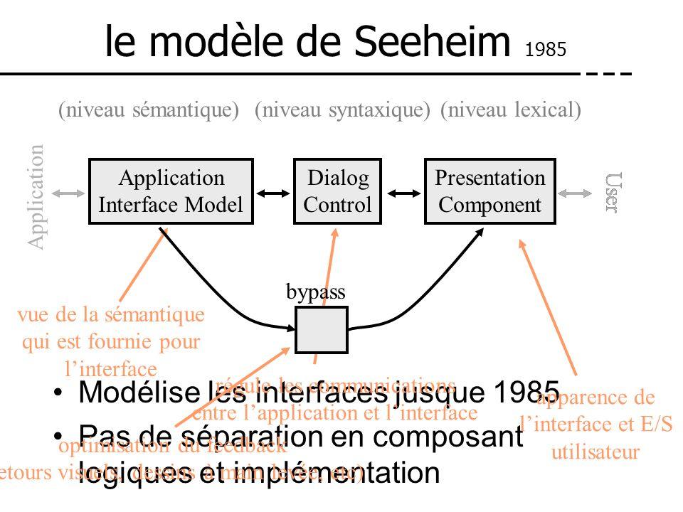 Modélise les interfaces jusque 1985 Pas de séparation en composant logiques et implémentation le modèle de Seeheim 1985 Presentation Component Dialog
