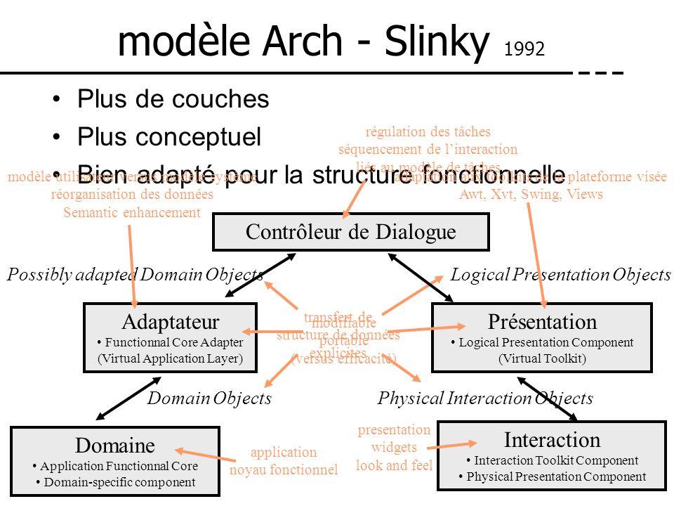 transfert de structure de données explicites modèle Arch - Slinky 1992 Plus de couches Plus conceptuel Bien adapté pour la structure fonctionnelle Dom
