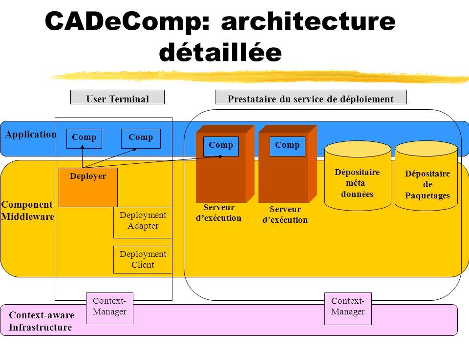 CADeComp: architecture détaillée User Terminal Deployment Client Deployment Adapter Deployer Context- Manager Dépositaire méta- données Dépositaire de