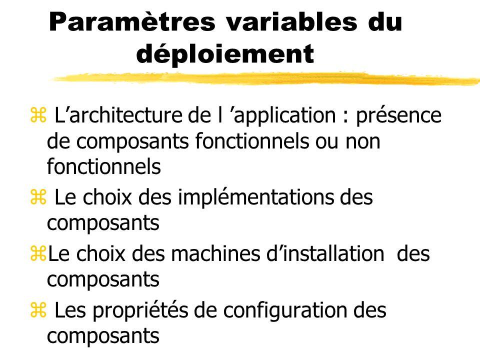Paramètres variables du déploiement z Larchitecture de l application : présence de composants fonctionnels ou non fonctionnels z Le choix des implémen