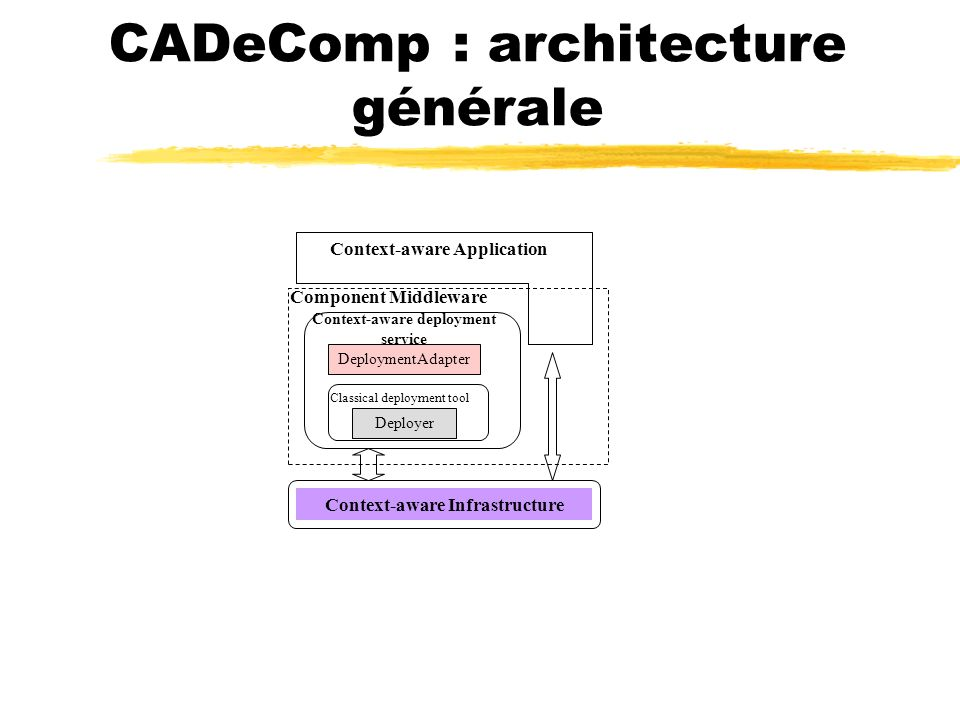 CADeComp: architecture détaillée User Terminal Deployment Client Deployment Adapter Deployer Context- Manager Dépositaire méta- données Dépositaire de Paquetages Context- Manager Prestataire du service de déploiement Comp Component Middleware Context-aware Infrastructure Comp Application Serveur dexécution