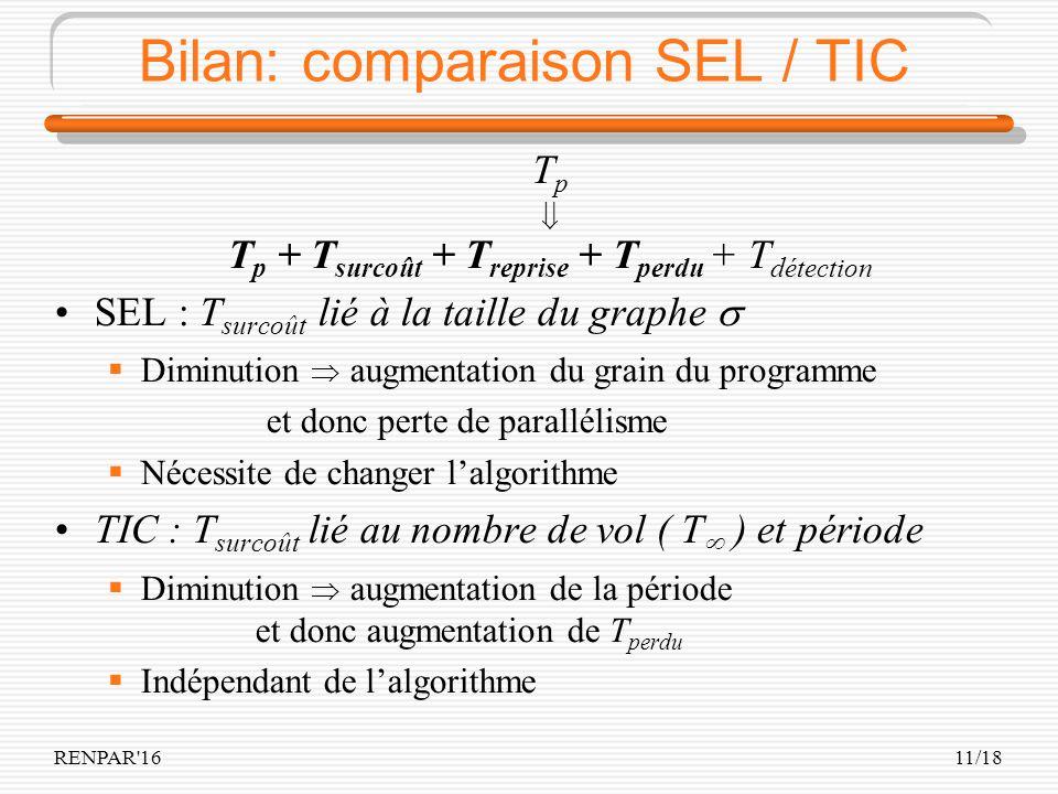 RENPAR 1611/18 Bilan: comparaison SEL / TIC T p T p + T surcoût + T reprise + T perdu + T détection SEL : T surcoût lié à la taille du graphe Diminution augmentation du grain du programme et donc perte de parallélisme Nécessite de changer lalgorithme TIC : T surcoût lié au nombre de vol ( T ) et période Diminution augmentation de la période et donc augmentation de T perdu Indépendant de lalgorithme