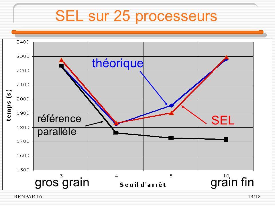 RENPAR'1613/18 SEL sur 25 processeurs théorique SEL référence parallèle gros graingrain fin