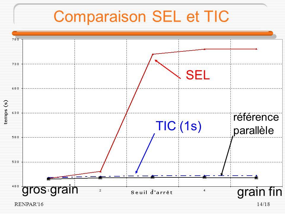 RENPAR 1614/18 Comparaison SEL et TIC gros grain grain fin SEL référence parallèle TIC (1s)