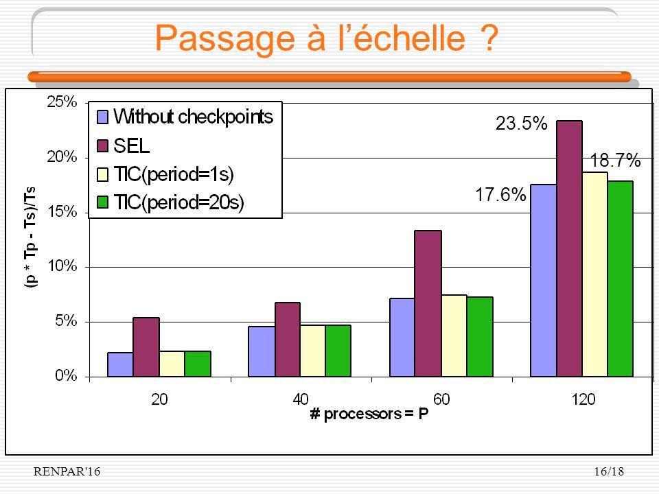 RENPAR 1616/18 Passage à léchelle 17.6% 23.5% 18.7%