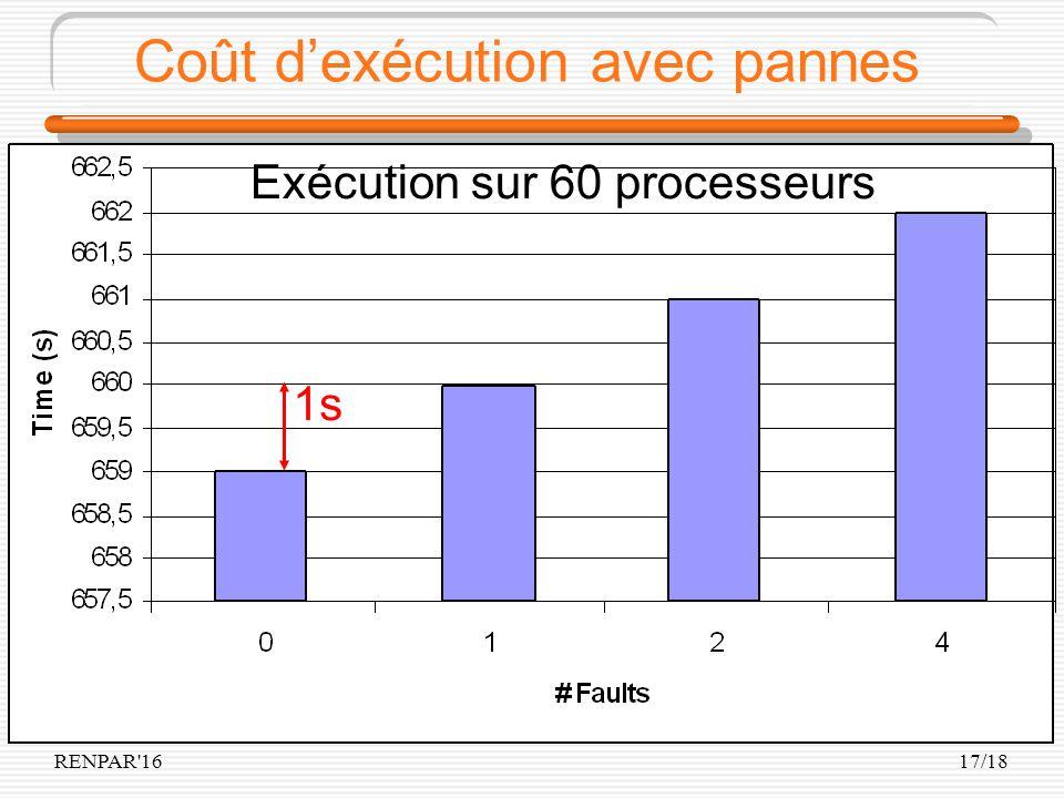 RENPAR'1617/18 Coût dexécution avec pannes Exécution sur 60 processeurs 1s
