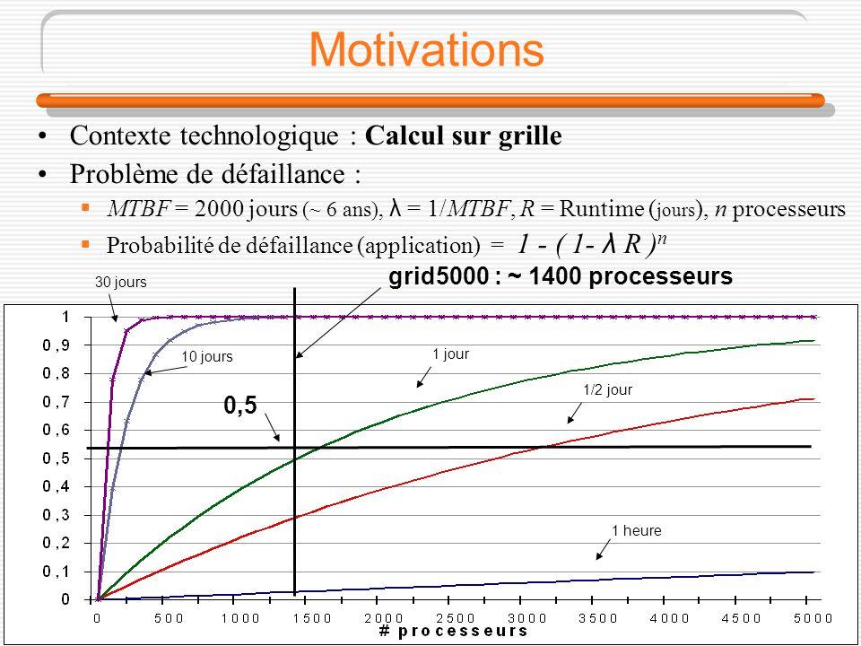 RENPAR 162/18 Motivations Contexte technologique : Calcul sur grille Problème de défaillance : MTBF = 2000 jours (~ 6 ans), λ = 1/MTBF, R = Runtime ( jours ), n processeurs Probabilité de défaillance (application) = 1 - ( 1- λ R ) n grid5000 : ~ 1400 processeurs 0,5 1 heure 1/2 jour 1 jour 10 jours 30 jours