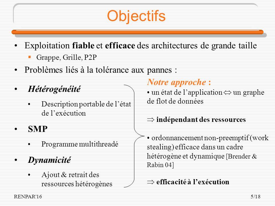 RENPAR'165/18 Objectifs Exploitation fiable et efficace des architectures de grande taille Grappe, Grille, P2P Problèmes liés à la tolérance aux panne