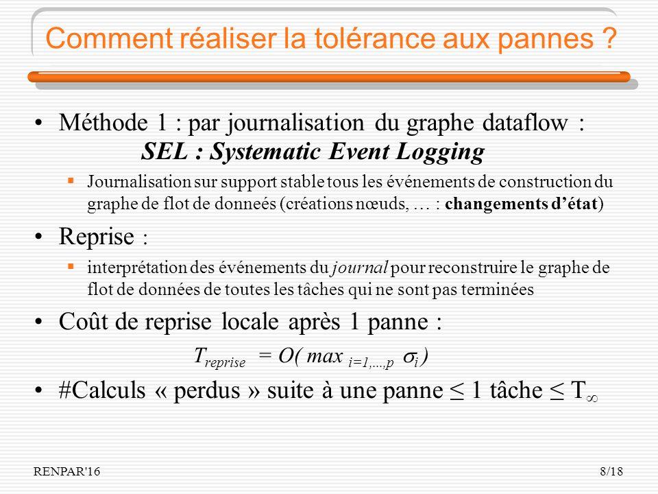 RENPAR'168/18 Comment réaliser la tolérance aux pannes ? Méthode 1 : par journalisation du graphe dataflow : SEL : Systematic Event Logging Journalisa