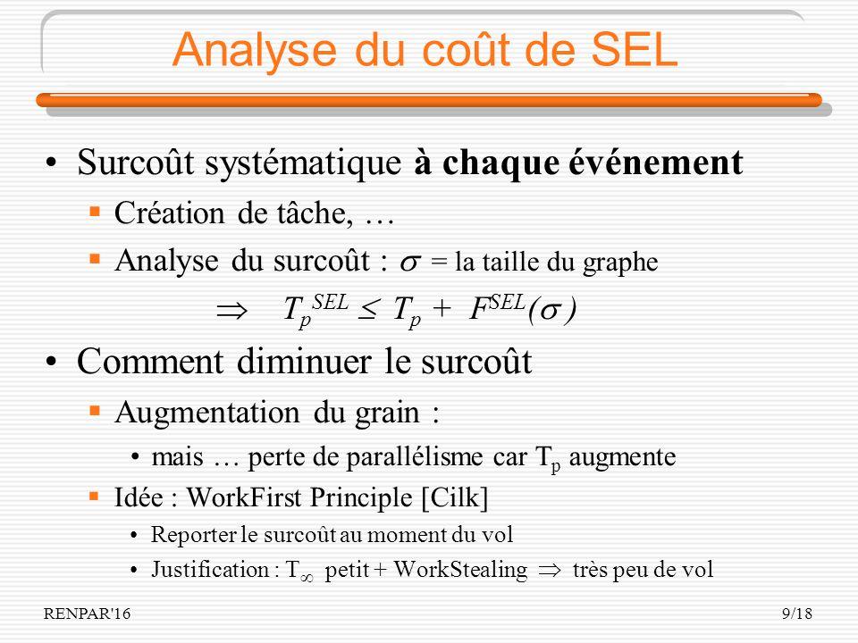 RENPAR'169/18 Analyse du coût de SEL Surcoût systématique à chaque événement Création de tâche, … Analyse du surcoût : = la taille du graphe T p SEL T