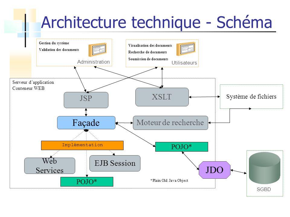 SGBD Système de fichiers Serveur dapplication Conteneur WEB JSP Façade JDO XSLT Administration Gestion du système Validation des documents Utilisateur