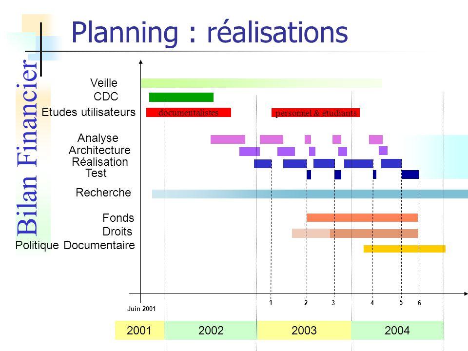 documentalistes personnel & étudiants Planning : réalisations Bilan Financier 200120022003 Veille CDC Analyse Architecture Réalisation 1 2 Recherche D