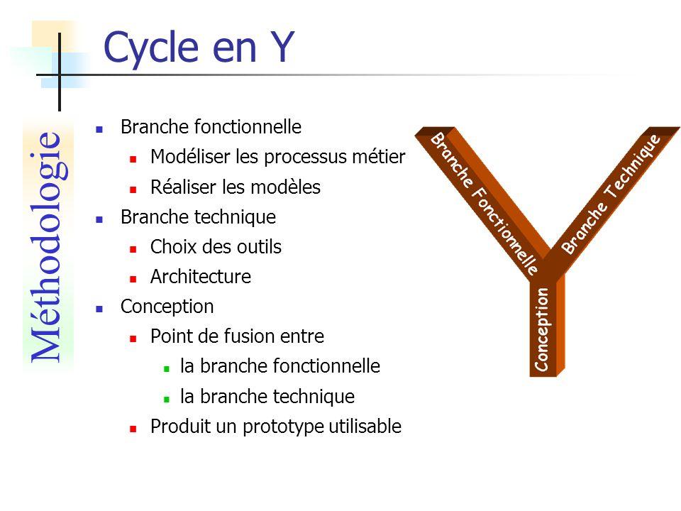 Cycle en Y Branche fonctionnelle Modéliser les processus métier Réaliser les modèles Branche technique Choix des outils Architecture Conception Point