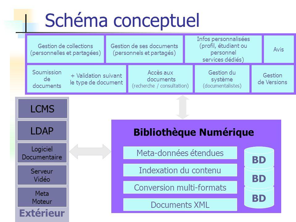 Schéma conceptuel BD Documents XML Meta-données étendues Indexation du contenu Soumission de documents Accès aux documents (recherche / consultation)