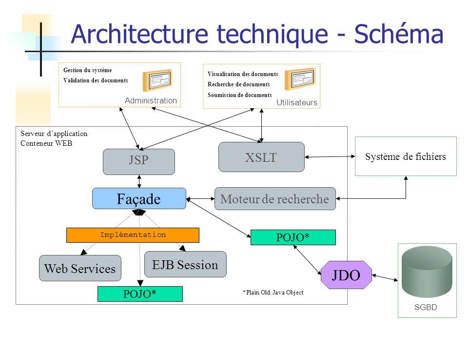 Architecture technique - Schéma SGBD Système de fichiers Serveur dapplication Conteneur WEB JSP Façade JDO XSLT Administration Gestion du système Vali