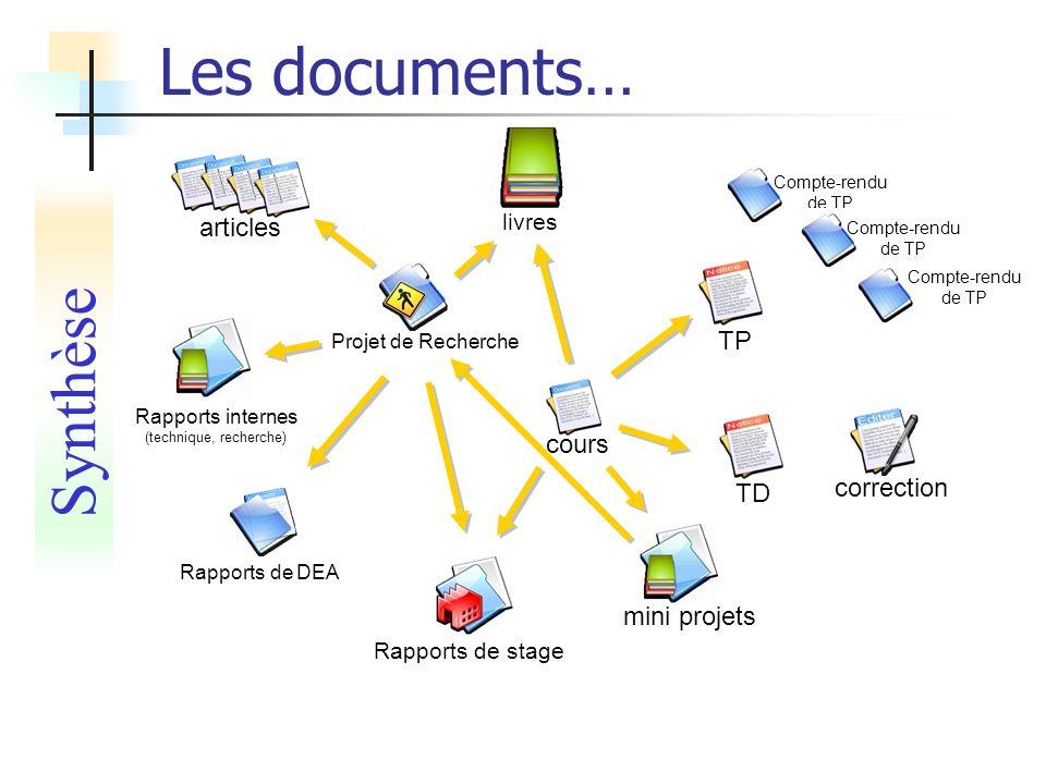 Les documents… Synthèse cours mini projets Rapports de stage correction TD Compte-rendu de TP TP Projet de Recherche articles Rapports internes (techn