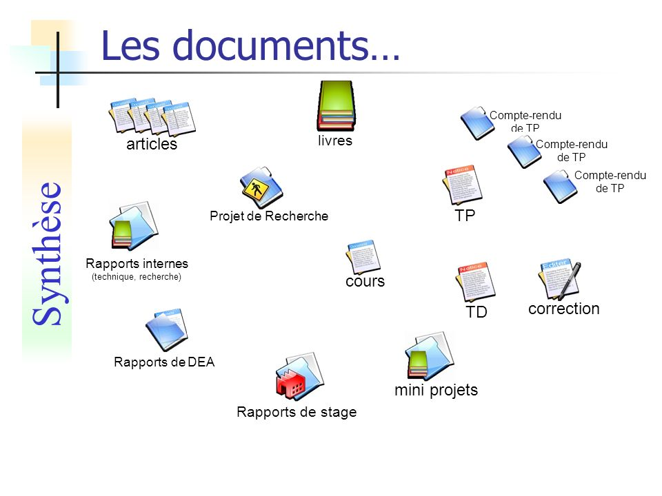 Les documents… cours Projet de Recherche mini projets Rapports de stage correction TD Compte-rendu de TP TP articles Rapports internes (technique, recherche) Rapports de DEA livres Synthèse