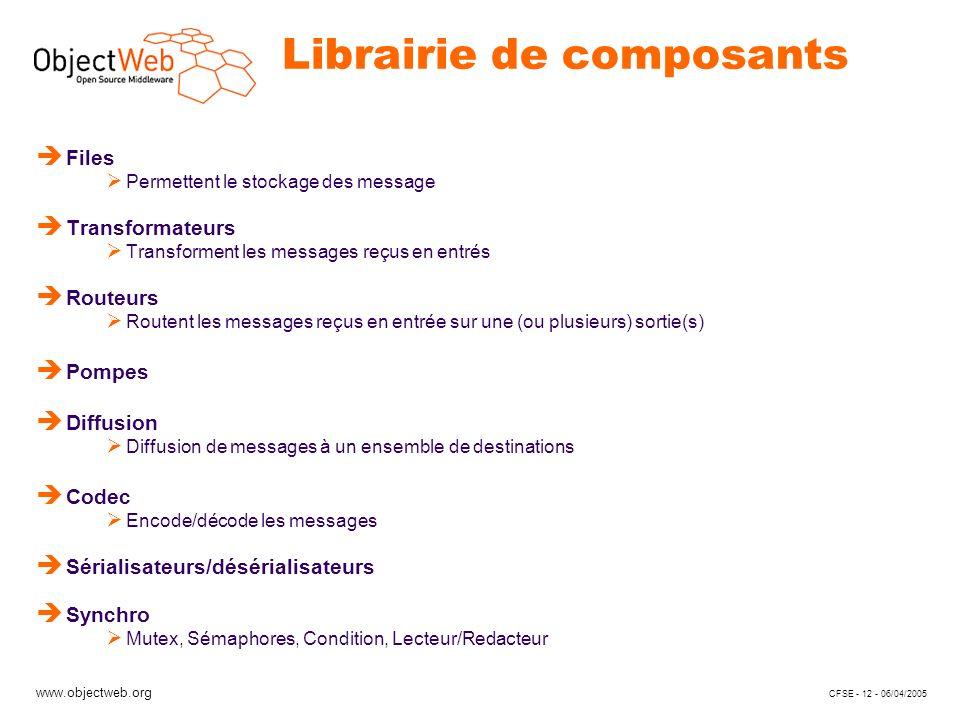 www.objectweb.org CFSE - 12 - 06/04/2005 Librairie de composants è Files Permettent le stockage des message è Transformateurs Transforment les message