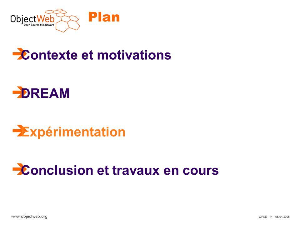 www.objectweb.org CFSE - 14 - 06/04/2005 Plan è Contexte et motivations è DREAM è Expérimentation è Conclusion et travaux en cours