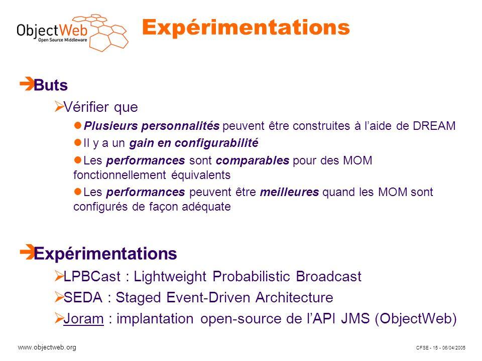 www.objectweb.org CFSE - 15 - 06/04/2005 Expérimentations è Buts Vérifier que Plusieurs personnalités peuvent être construites à laide de DREAM Il y a un gain en configurabilité Les performances sont comparables pour des MOM fonctionnellement équivalents Les performances peuvent être meilleures quand les MOM sont configurés de façon adéquate è Expérimentations LPBCast : Lightweight Probabilistic Broadcast SEDA : Staged Event-Driven Architecture Joram : implantation open-source de lAPI JMS (ObjectWeb)