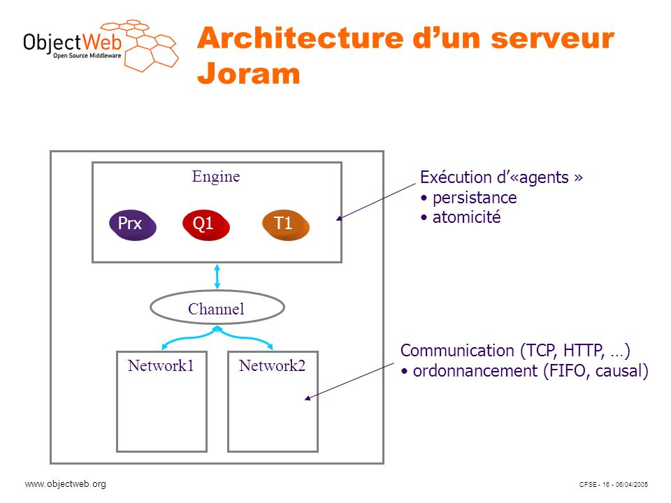 www.objectweb.org CFSE - 16 - 06/04/2005 Architecture dun serveur Joram Network1Network2 Channel Engine PrxT1Q1 Exécution d«agents » persistance atomicité Communication (TCP, HTTP, …) ordonnancement (FIFO, causal)
