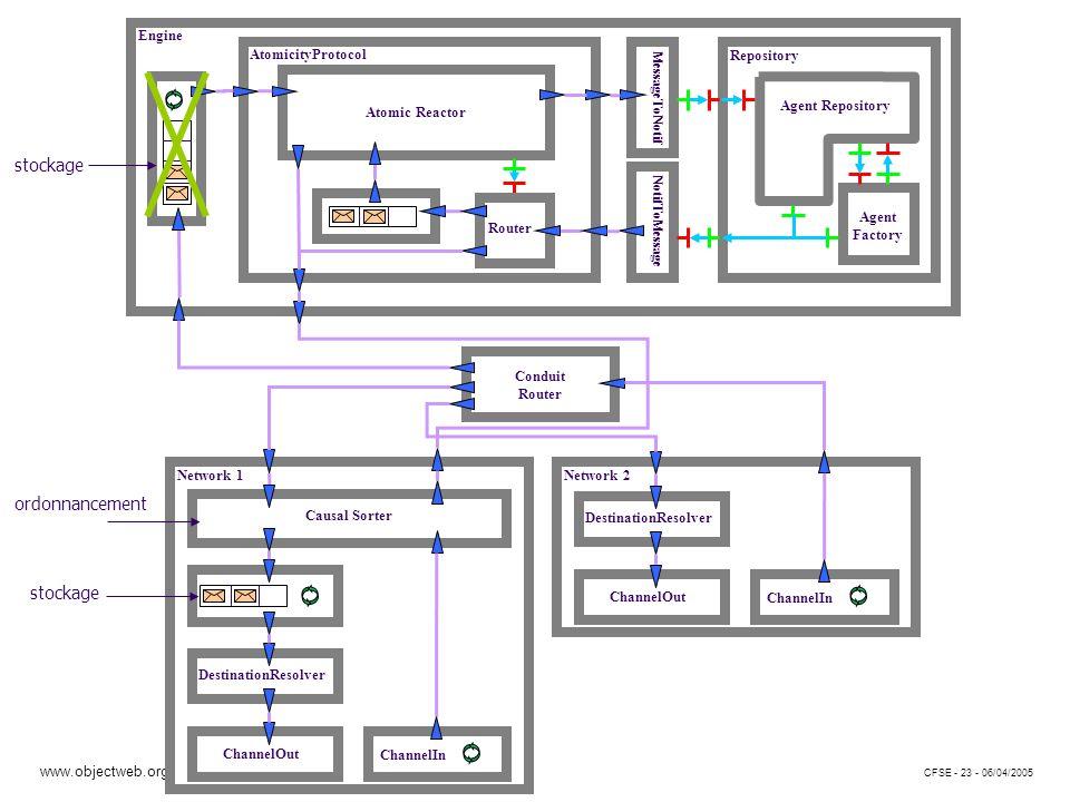 www.objectweb.org CFSE - 23 - 06/04/2005 stockage ordonnancement