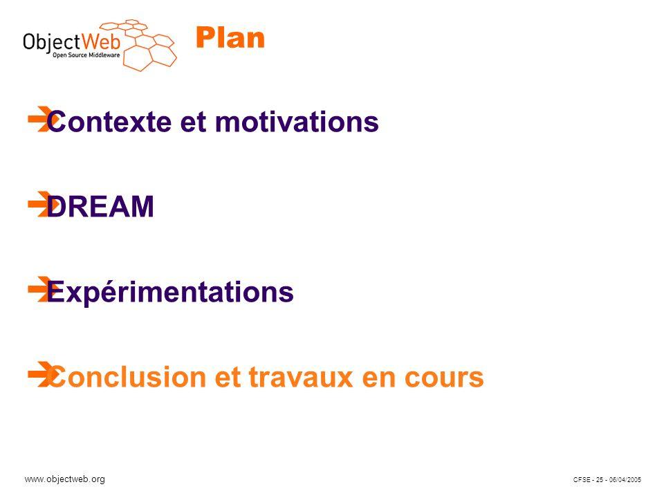 www.objectweb.org CFSE - 25 - 06/04/2005 Plan è Contexte et motivations è DREAM è Expérimentations è Conclusion et travaux en cours