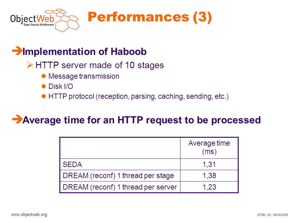 www.objectweb.org CFSE - 33 - 06/04/2005 Performances (3) Average time (ms) SEDA1,31 DREAM (reconf) 1 thread per stage1,38 DREAM (reconf) 1 thread per server1,23 è Implementation of Haboob HTTP server made of 10 stages Message transmission Disk I/O HTTP protocol (reception, parsing, caching, sending, etc.) è Average time for an HTTP request to be processed