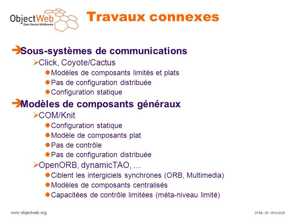 www.objectweb.org CFSE - 35 - 06/04/2005 Travaux connexes è Sous-systèmes de communications Click, Coyote/Cactus Modèles de composants limités et plat