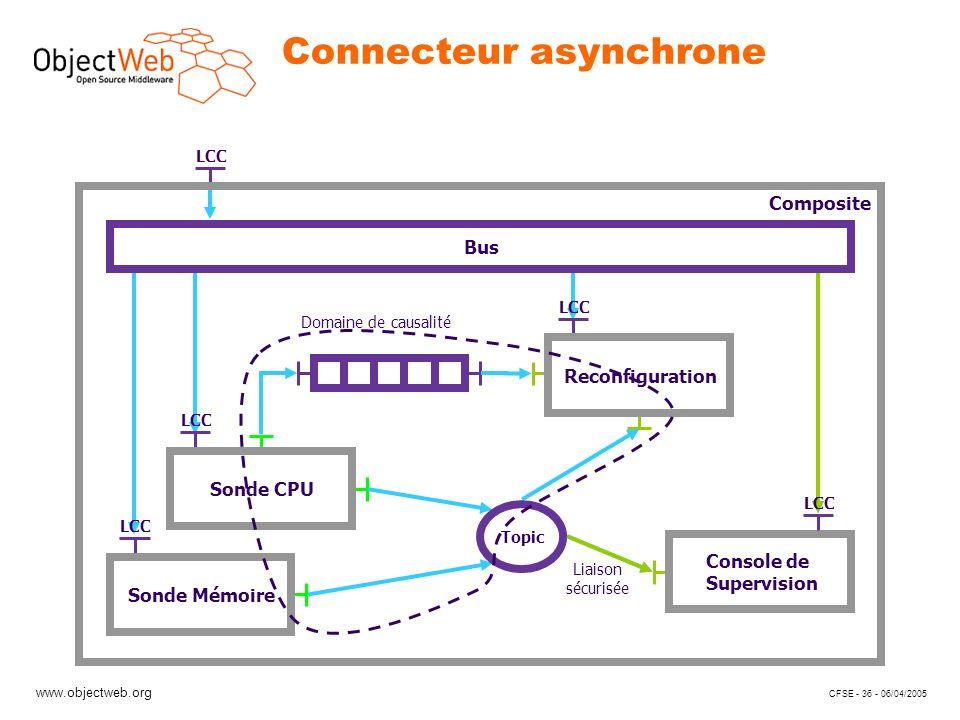 www.objectweb.org CFSE - 36 - 06/04/2005 LCC Connecteur asynchrone Composite Sonde CPU Sonde Mémoire LCC Reconfiguration Console de Supervision Topic Domaine de causalité Liaison sécurisée LCC Bus