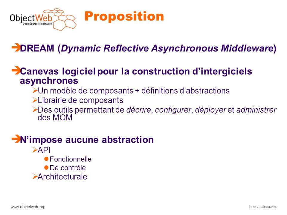www.objectweb.org CFSE - 7 - 06/04/2005 Proposition è DREAM (Dynamic Reflective Asynchronous Middleware) è Canevas logiciel pour la construction dintergiciels asynchrones Un modèle de composants + définitions dabstractions Librairie de composants Des outils permettant de décrire, configurer, déployer et administrer des MOM è Nimpose aucune abstraction API Fonctionnelle De contrôle Architecturale