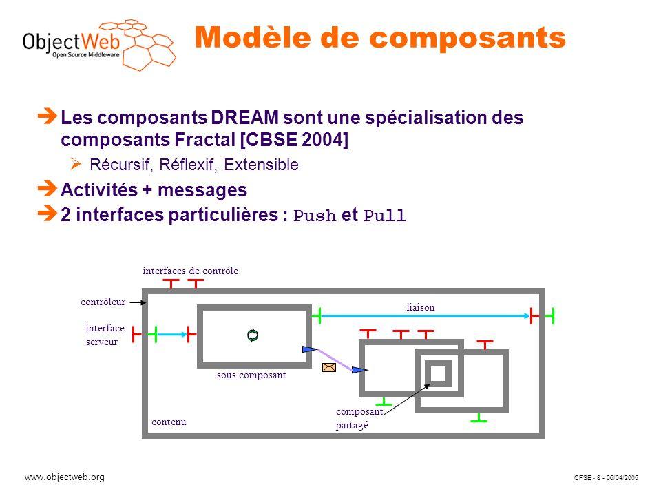 www.objectweb.org CFSE - 8 - 06/04/2005 Modèle de composants è Les composants DREAM sont une spécialisation des composants Fractal [CBSE 2004] Récursi