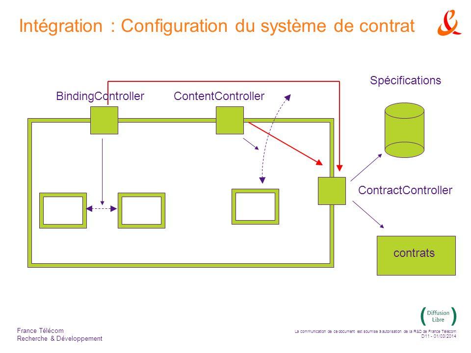 La communication de ce document est soumise à autorisation de la R&D de France Télécom D11 - 01/03/2014 France Télécom Recherche & Développement Intégration : Configuration du système de contrat ContentControllerBindingController ContractController contrats Spécifications