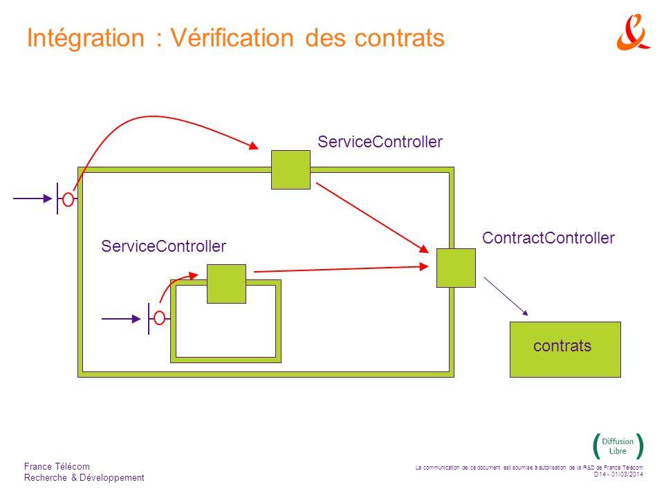 La communication de ce document est soumise à autorisation de la R&D de France Télécom D14 - 01/03/2014 France Télécom Recherche & Développement Intégration : Vérification des contrats ContractController ServiceController contrats
