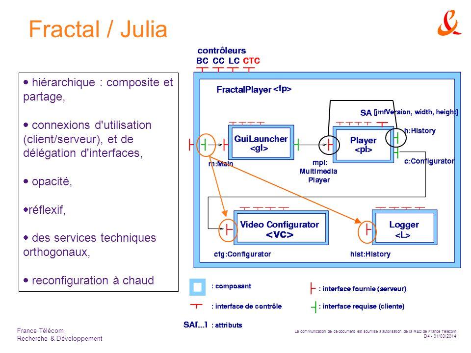 La communication de ce document est soumise à autorisation de la R&D de France Télécom D4 - 01/03/2014 France Télécom Recherche & Développement Fractal / Julia hiérarchique : composite et partage, connexions d utilisation (client/serveur), et de délégation d interfaces, opacité, réflexif, des services techniques orthogonaux, reconfiguration à chaud