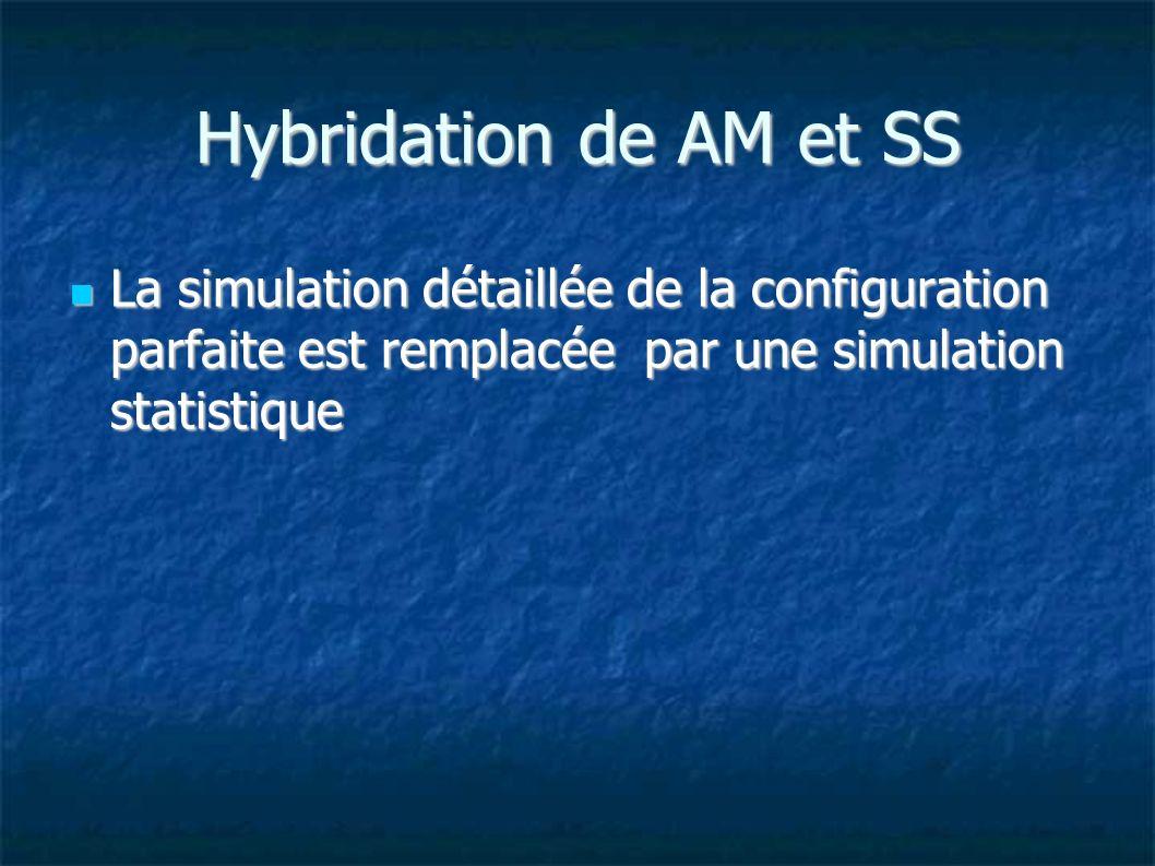 Hybridation de AM et SS La simulation détaillée de la configuration parfaite est remplacée par une simulation statistique La simulation détaillée de la configuration parfaite est remplacée par une simulation statistique