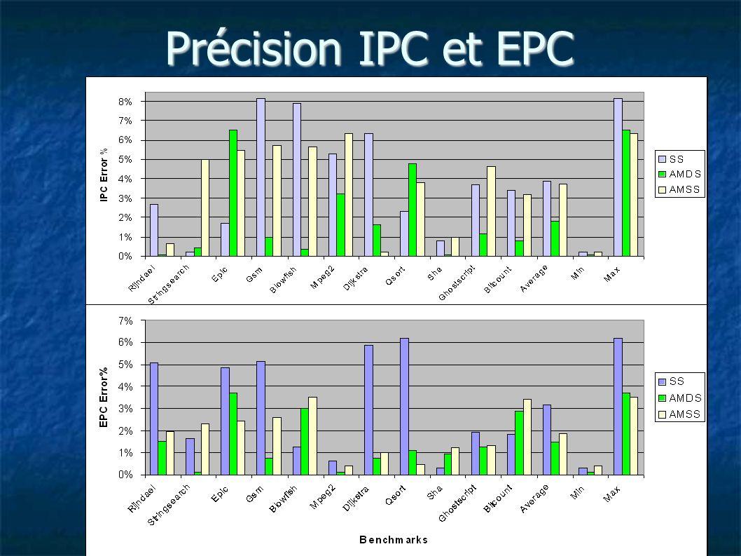 Précision IPC et EPC