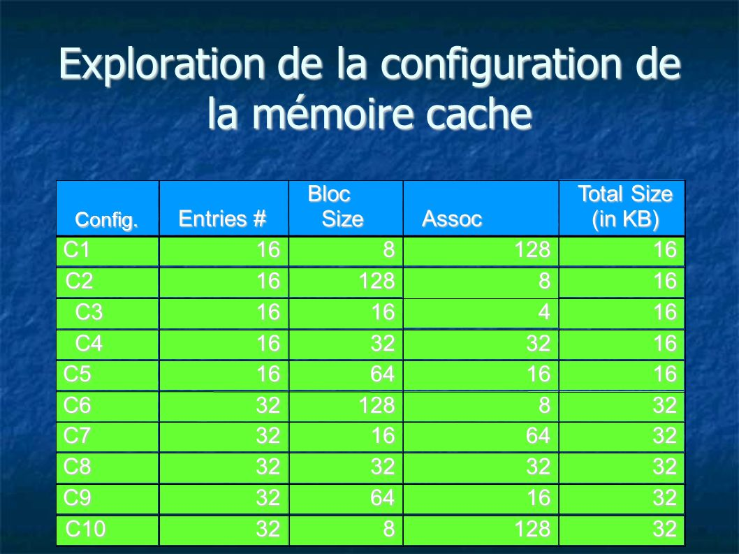 Exploration de la configuration de la mémoire cache 32128832C10 32166432C9 32323232C8 32641632C7 32812832C6 16166416C5 16323216C4 16 64646464 1616C3 16812816C2 16128816C1 Total Size (in KB) Assoc Bloc Size Entries # Config.