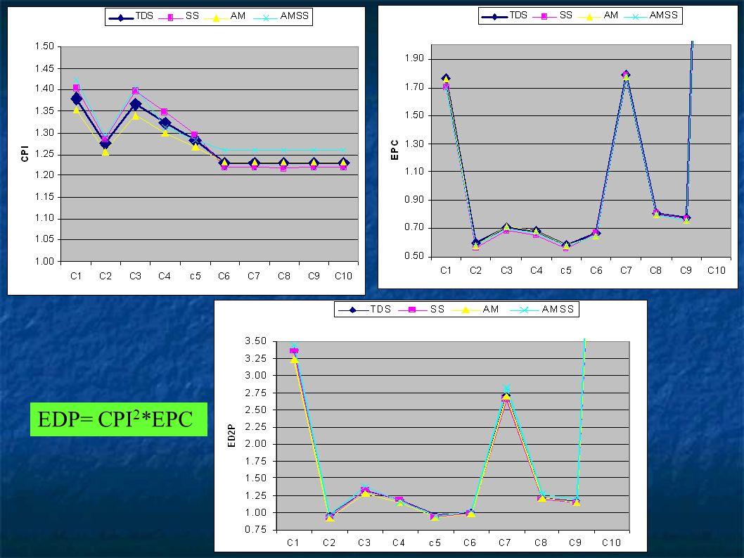 EDP= CPI 2 *EPC