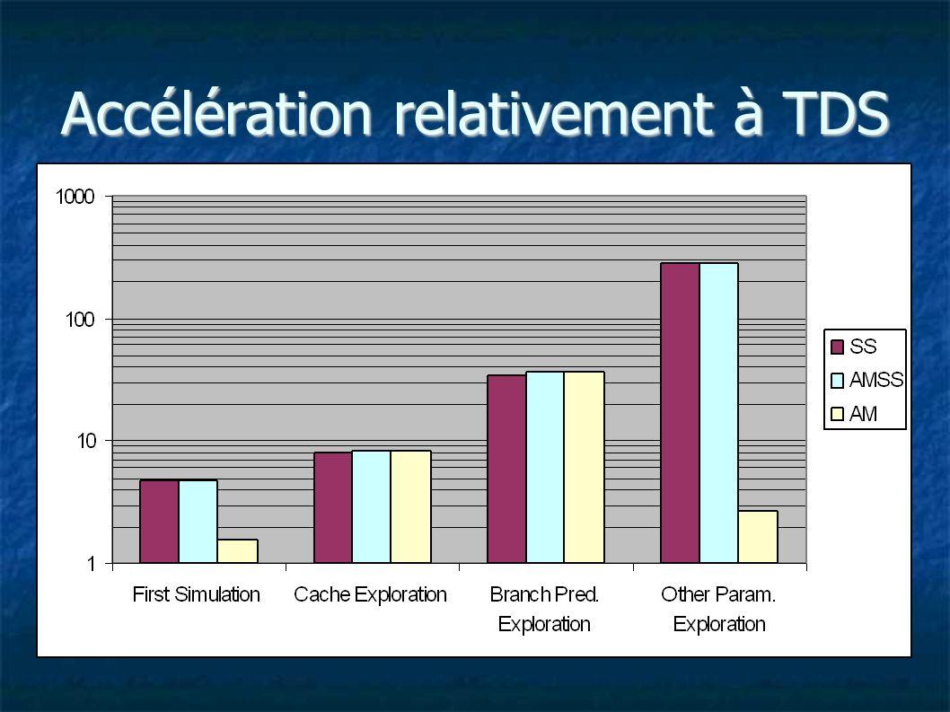 Accélération relativement à TDS