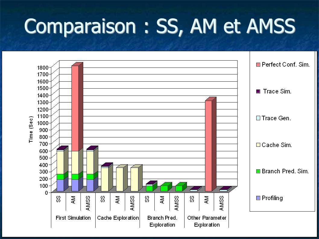 Comparaison : SS, AM et AMSS