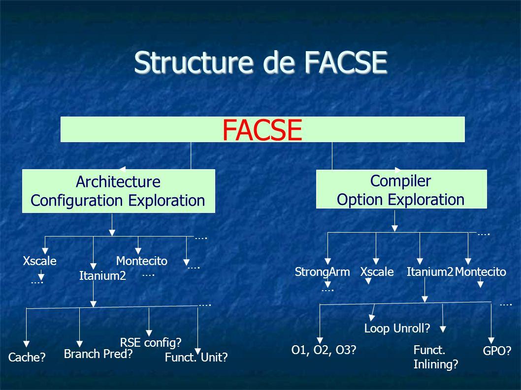 Structure de FACSE Xscale Itanium2 Montecito …. Cache.